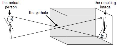 pinhole_camera_how_it_works_diagram
