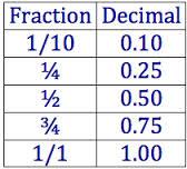 fractions decimals
